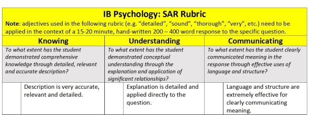 SAR Rubric