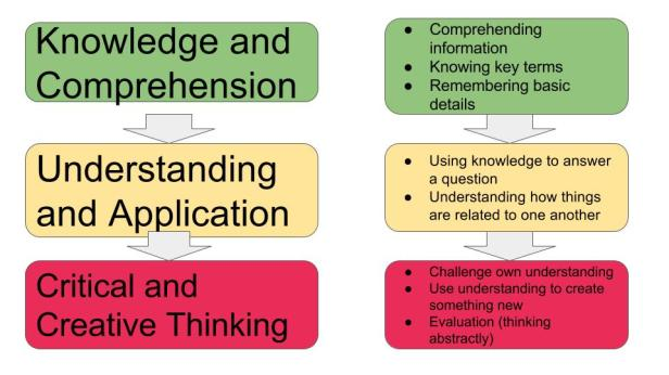 Three Levels of Thinking in Psychology