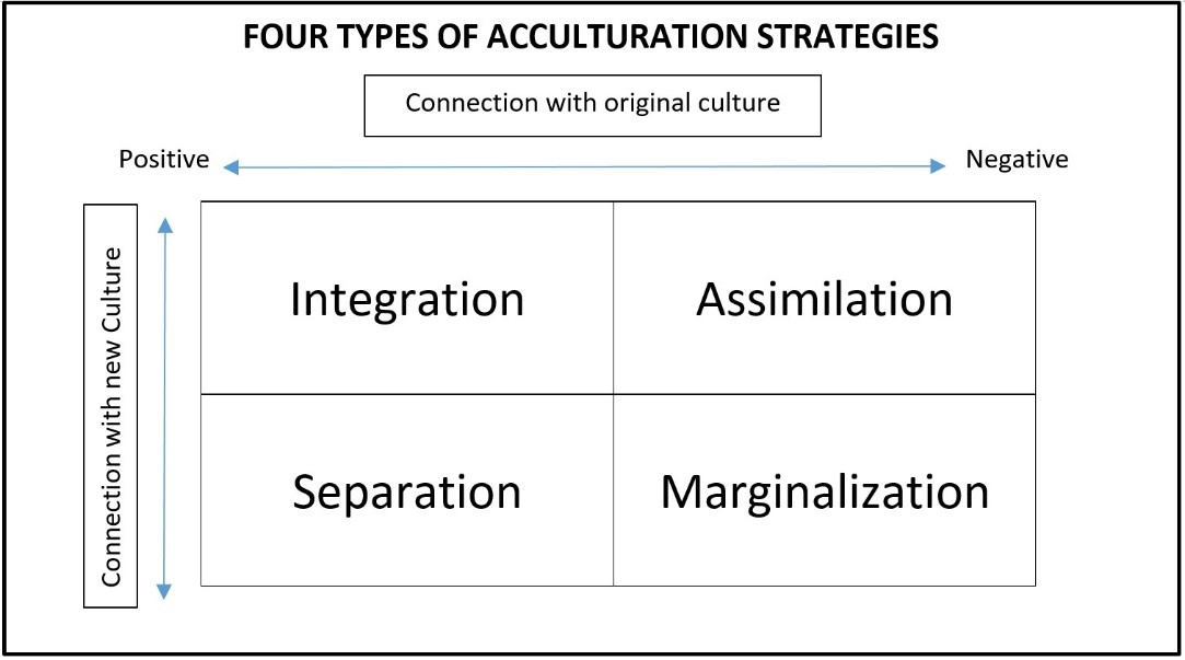 What Is Acculturation Ib Psychology