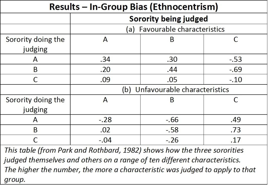 Park and Rothbard 1982 ingroup bias