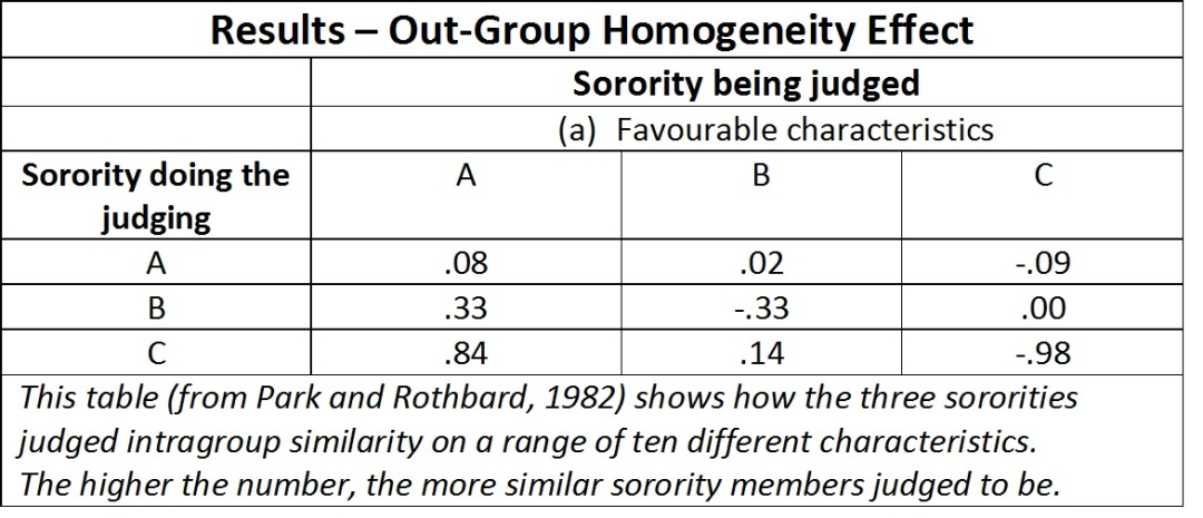 Park and Rothbard 1982 out-group homogeneity effect