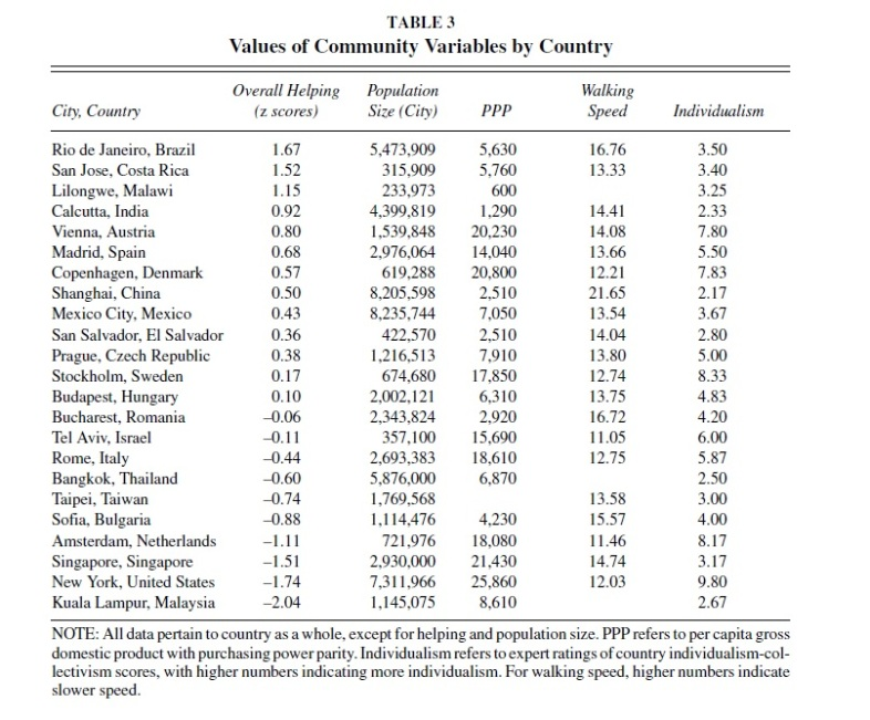 Data from Levine's cross-cultural study